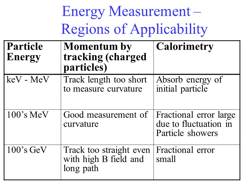 Energy Measurement – Regions of Applicability