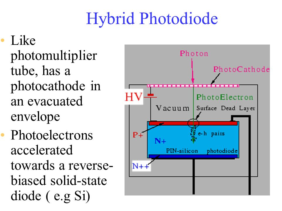 Hybrid Photodiode Like photomultiplier tube, has a photocathode in an evacuated envelope.