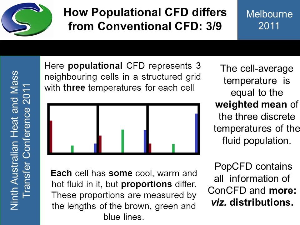 How Populational CFD differs from Conventional CFD: 3/9