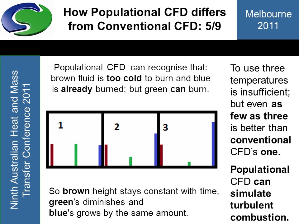 How Populational CFD differs from Conventional CFD: 5/9