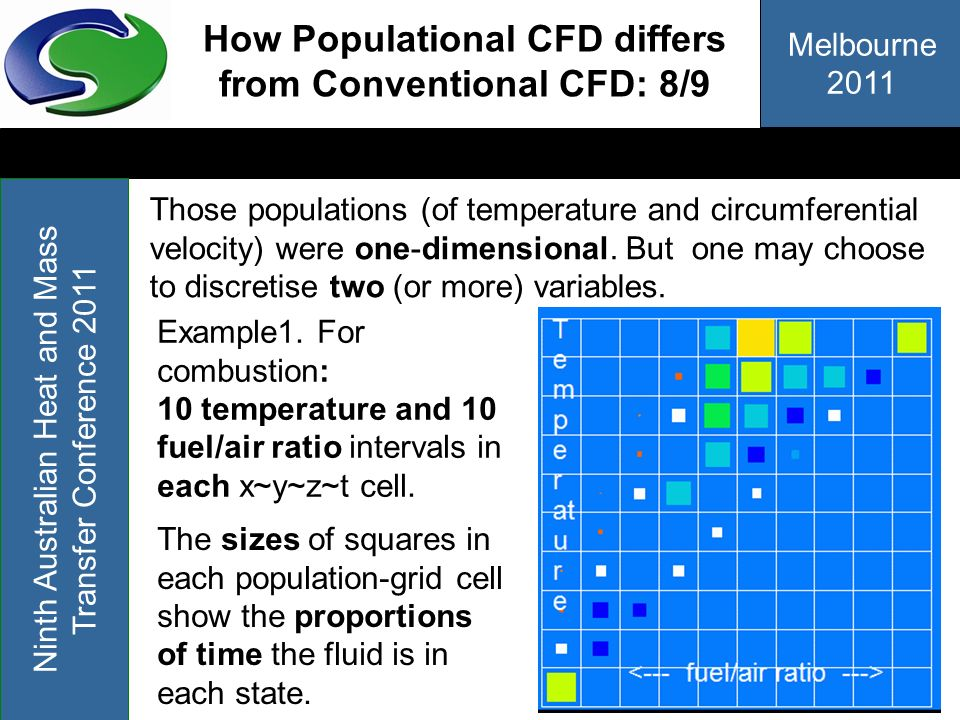 How Populational CFD differs from Conventional CFD: 8/9