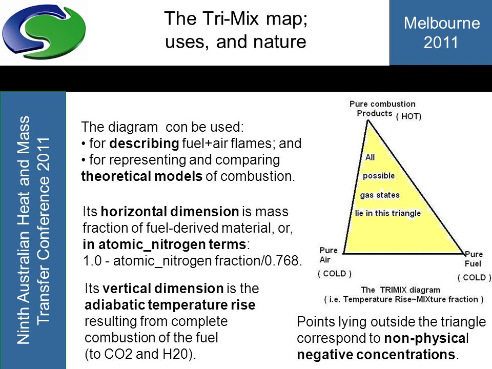 The Tri-Mix map; uses, and nature