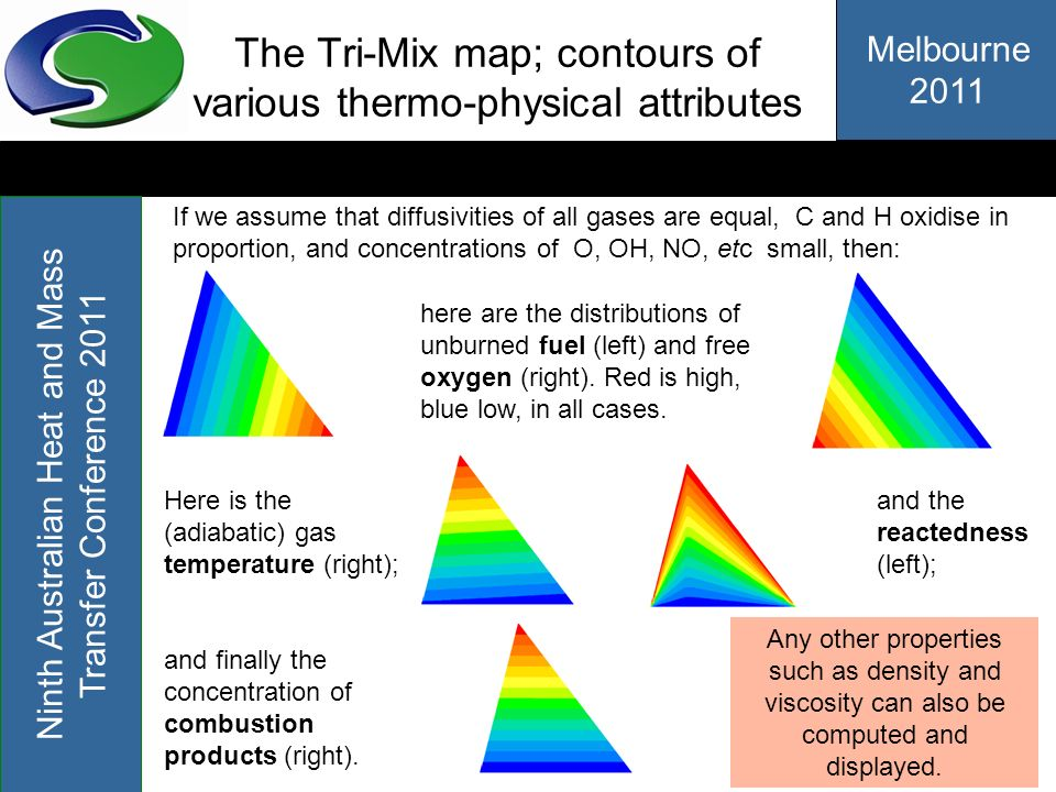 The Tri-Mix map; contours of various thermo-physical attributes