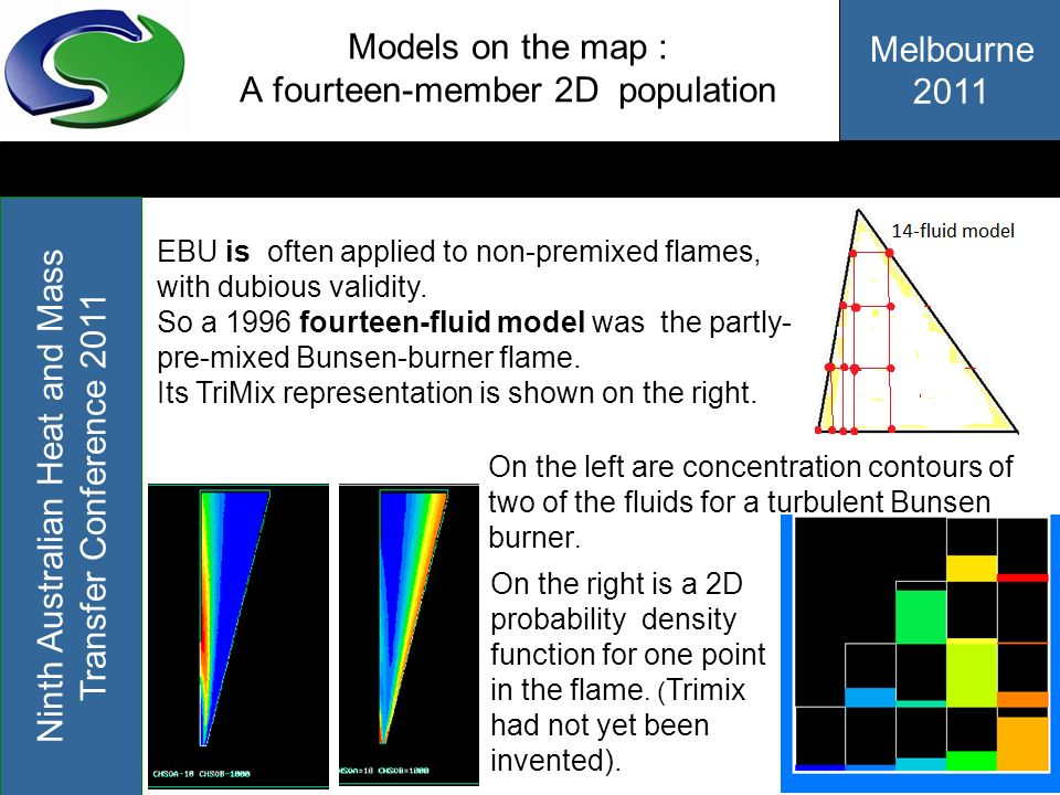 Models on the map : A fourteen-member 2D population