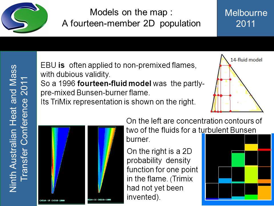 Models on the map : A fourteen-member 2D population