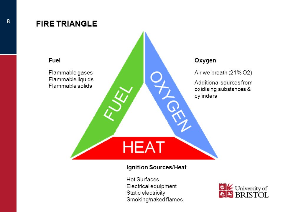 FIRE TRIANGLE Fuel Oxygen Ignition Sources/Heat