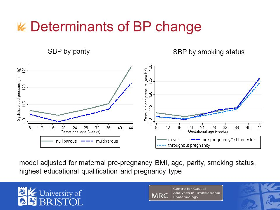 Determinants of BP change
