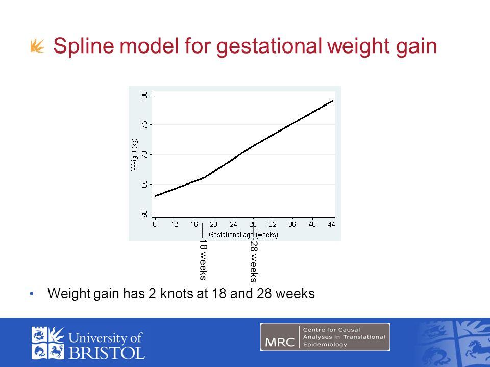 Spline model for gestational weight gain