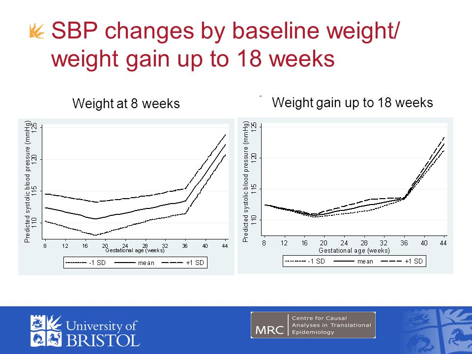 SBP changes by baseline weight/ weight gain up to 18 weeks