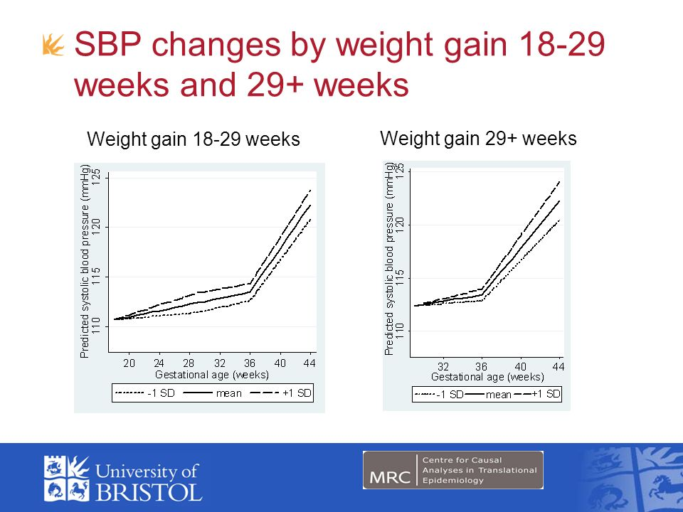 SBP changes by weight gain 18-29 weeks and 29+ weeks