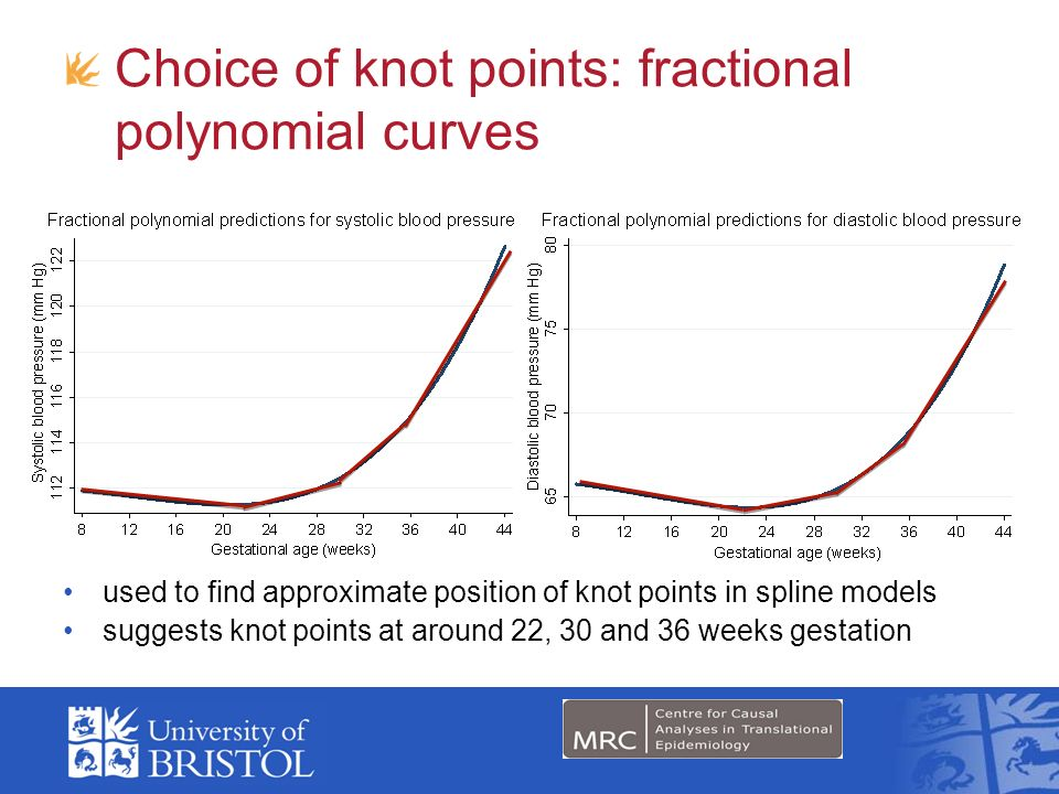 Choice of knot points: fractional polynomial curves