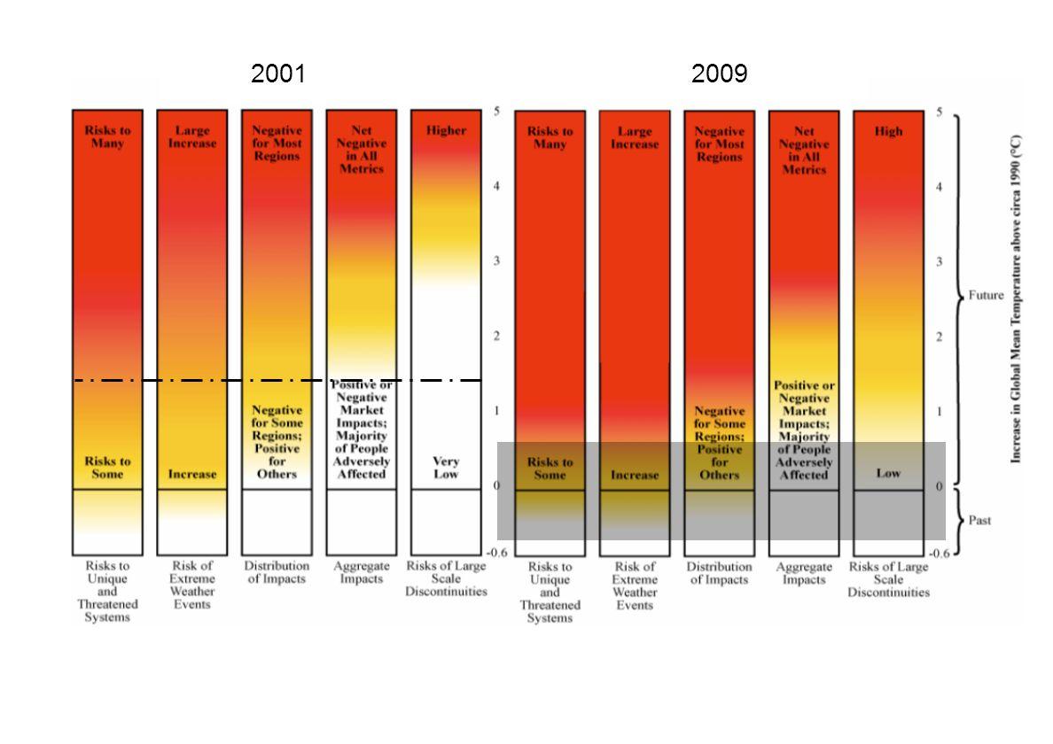 2001 2009