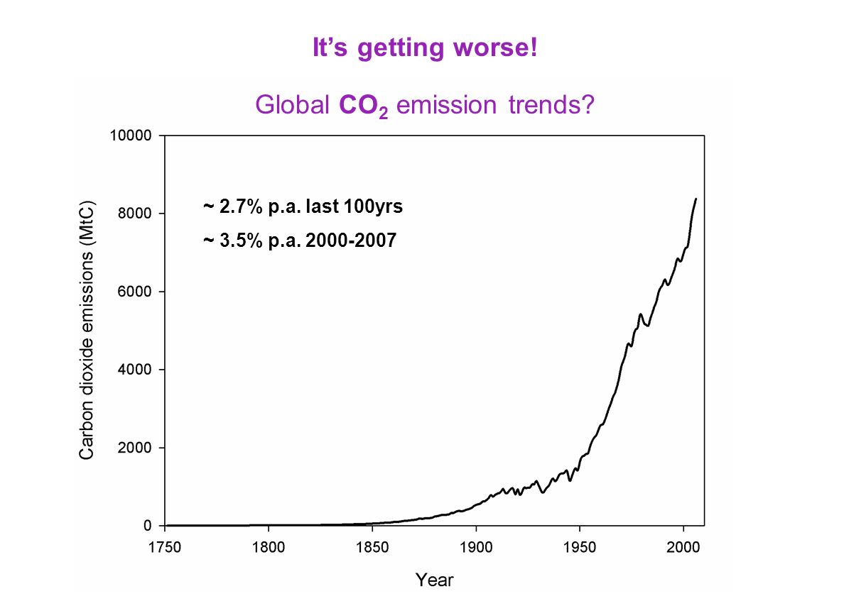 Global CO2 emission trends