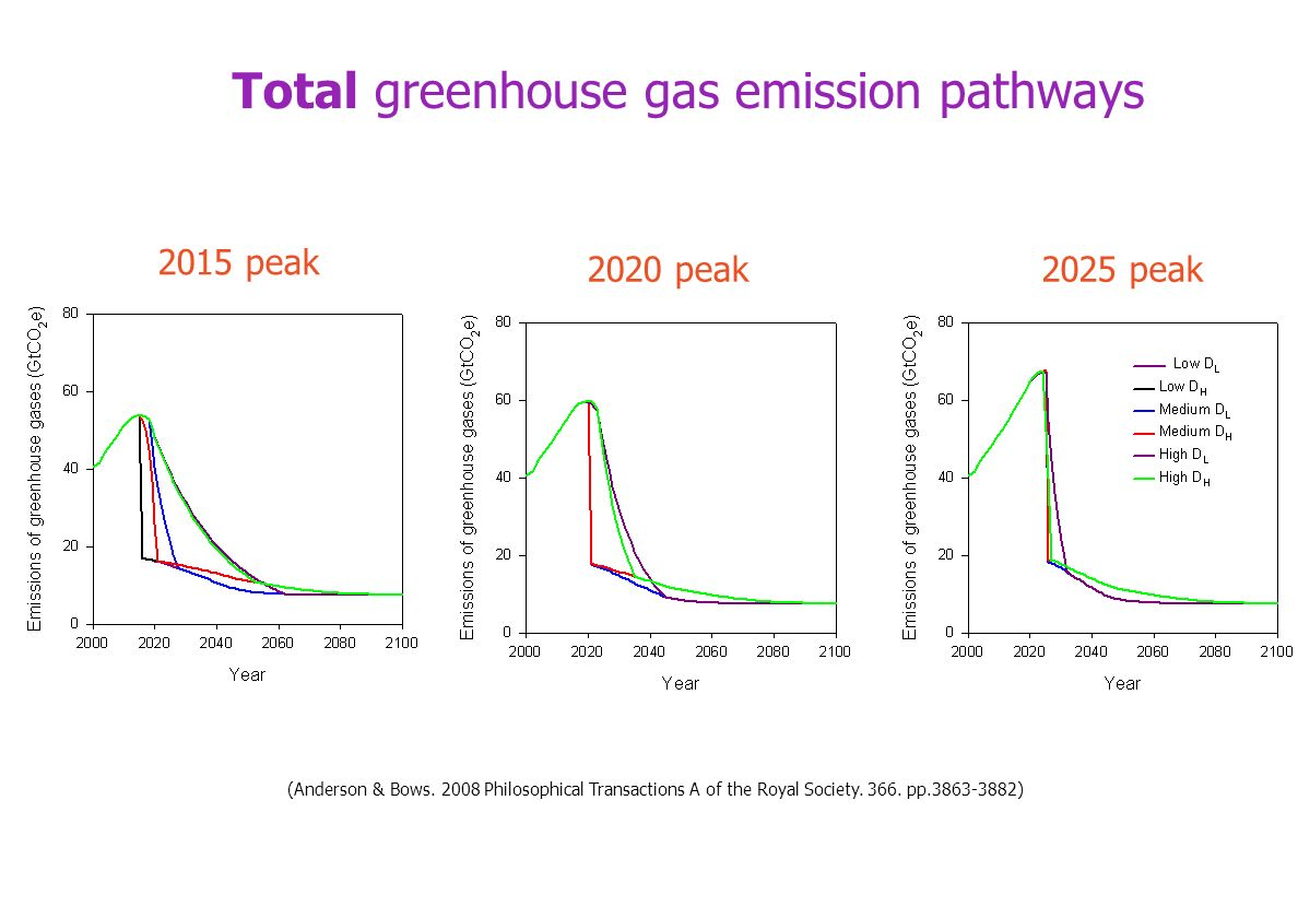 Total greenhouse gas emission pathways