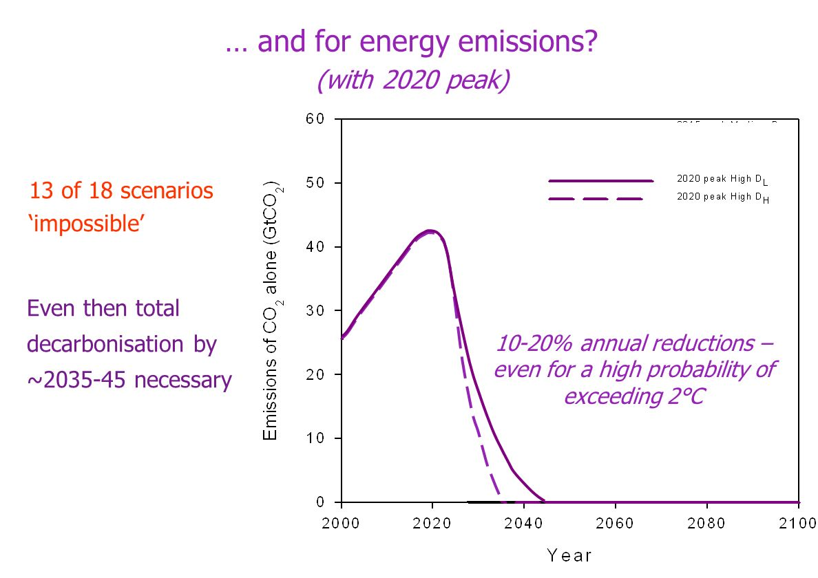 … and for energy emissions