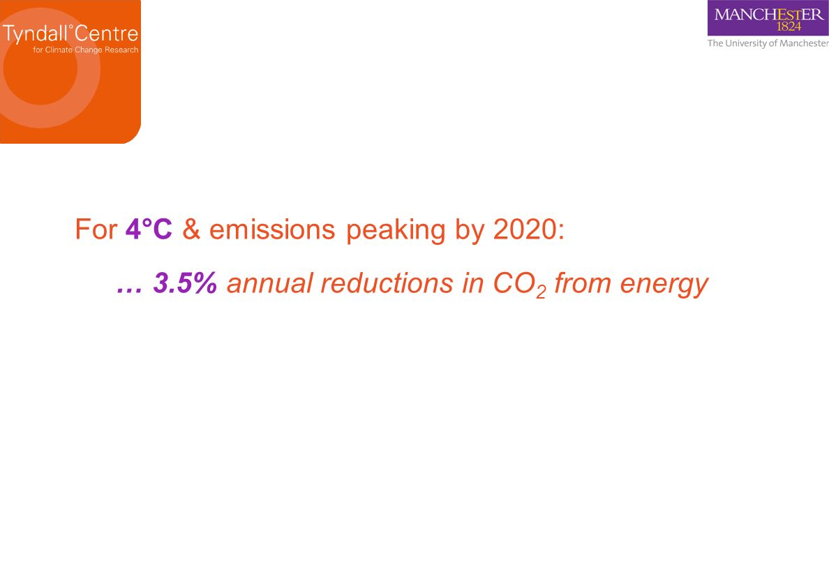 For 4°C & emissions peaking by 2020: