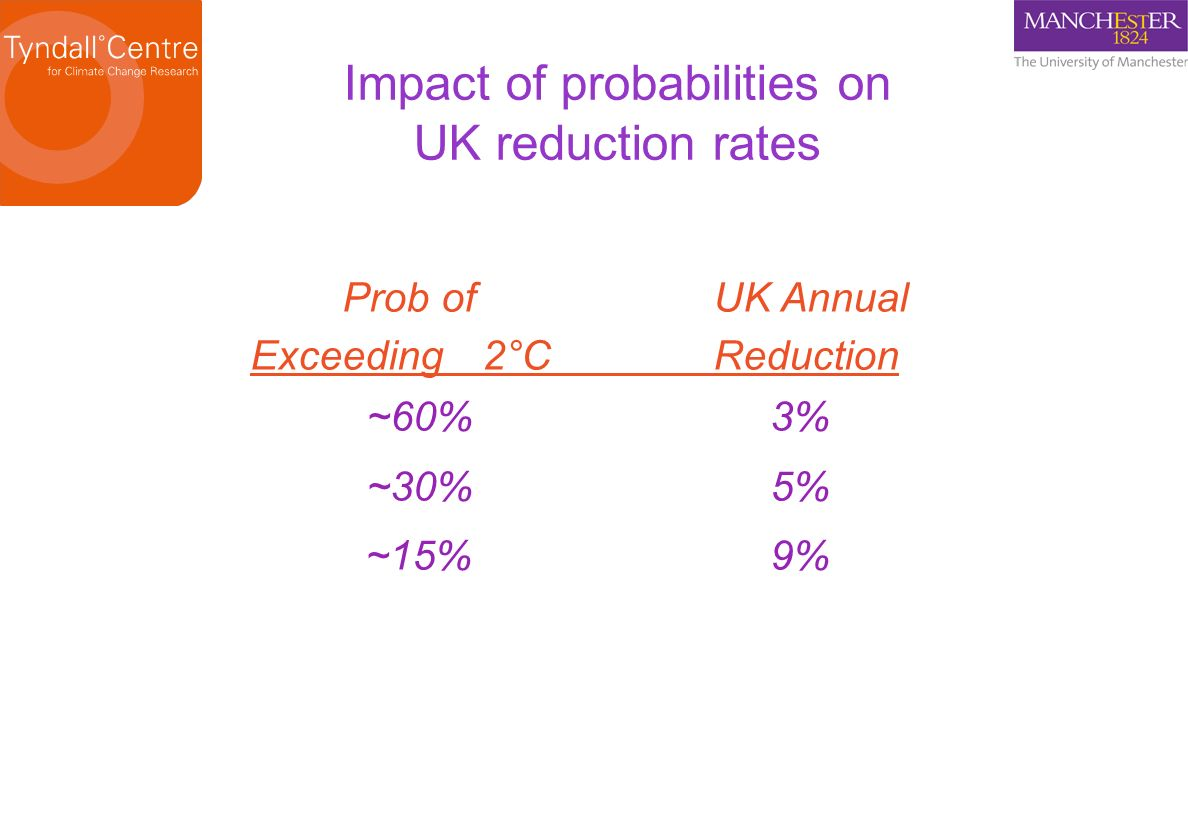 Impact of probabilities on UK reduction rates