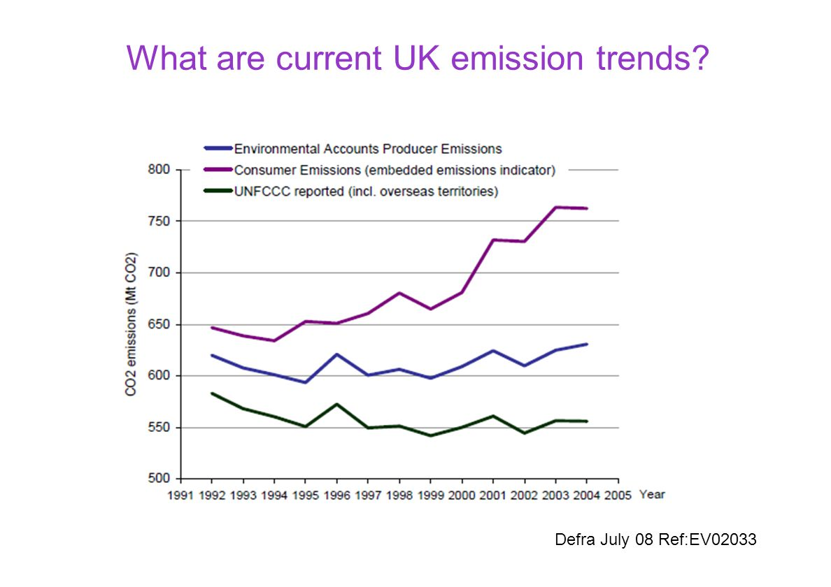 What are current UK emission trends