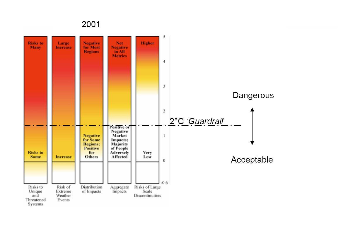 2001 Dangerous 2°C 'Guardrail' Acceptable