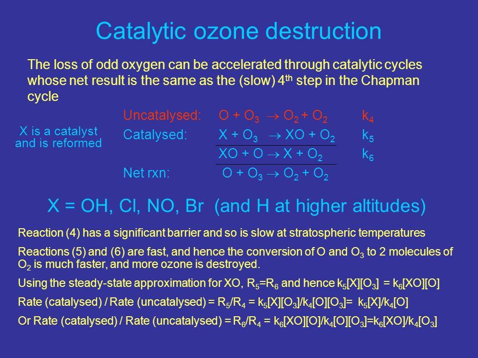 Catalytic ozone destruction