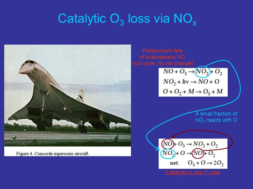 Catalytic O3 loss via NOx