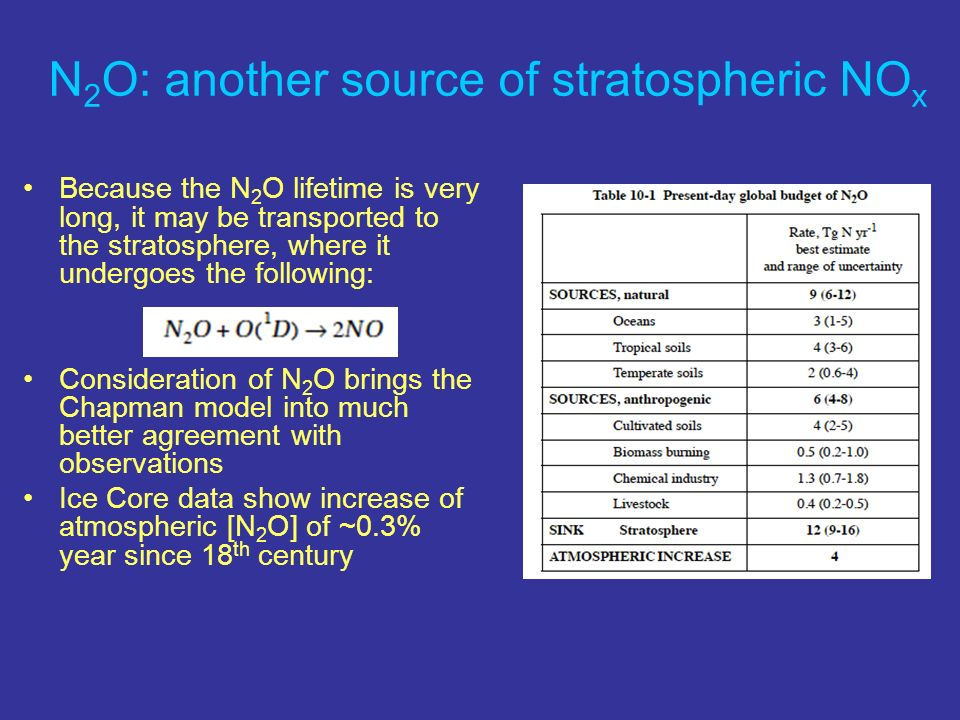 N2O: another source of stratospheric NOx