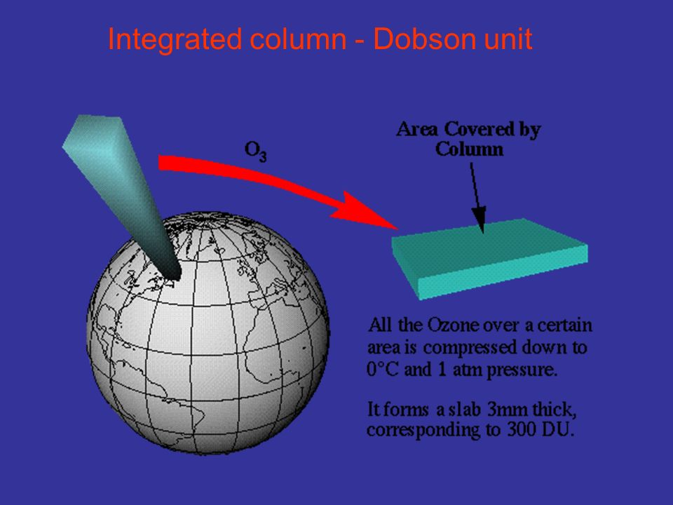 Integrated column - Dobson unit
