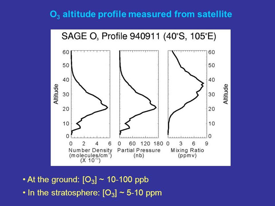O3 altitude profile measured from satellite