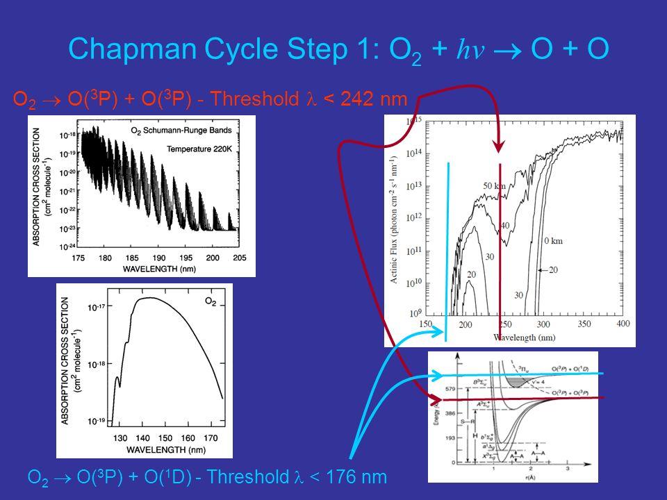Chapman Cycle Step 1: O2 + hv  O + O