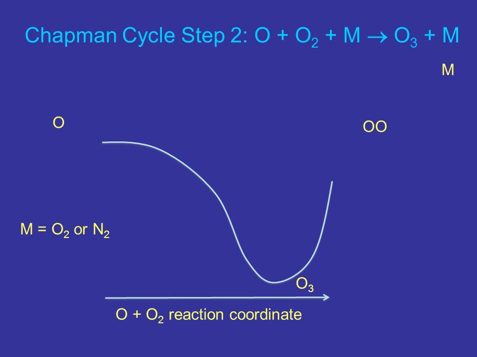 Chapman Cycle Step 2: O + O2 + M  O3 + M