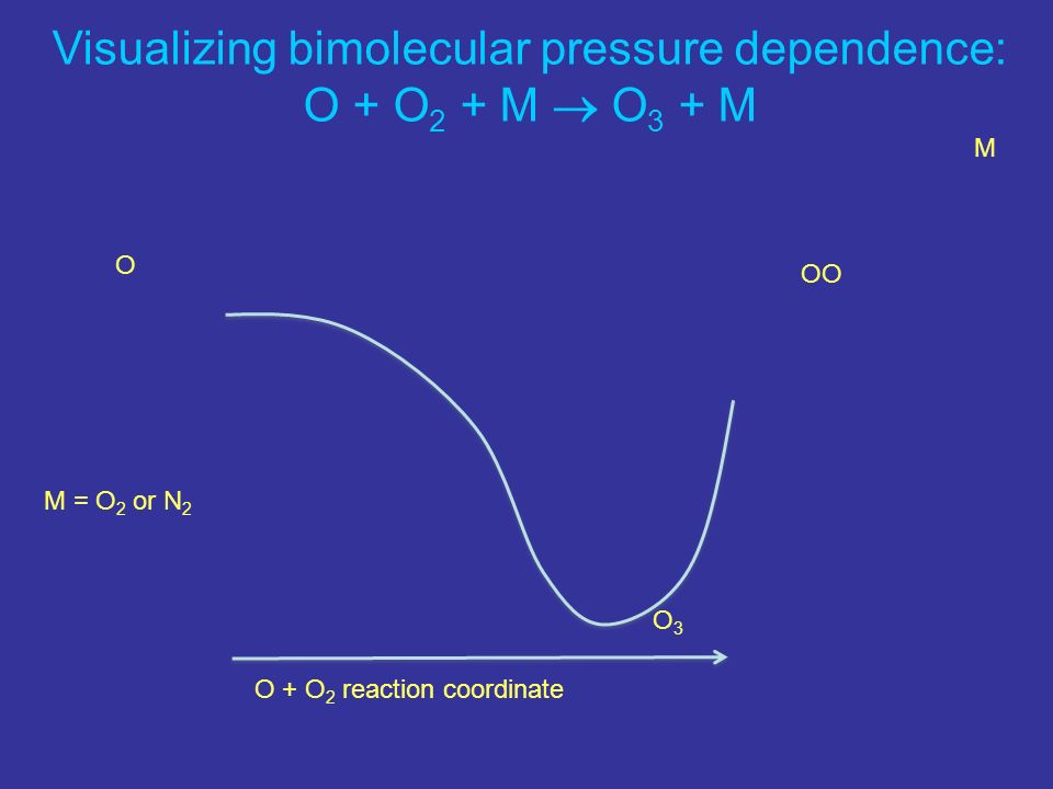 Visualizing bimolecular pressure dependence: