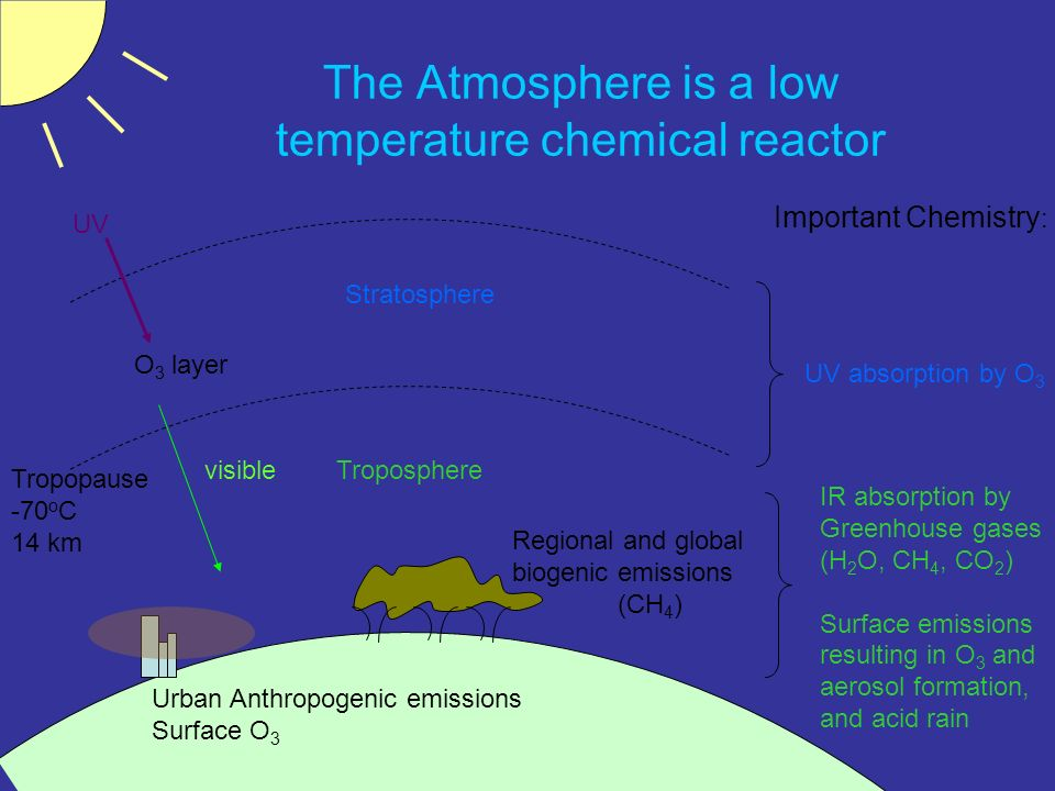 The Atmosphere is a low temperature chemical reactor