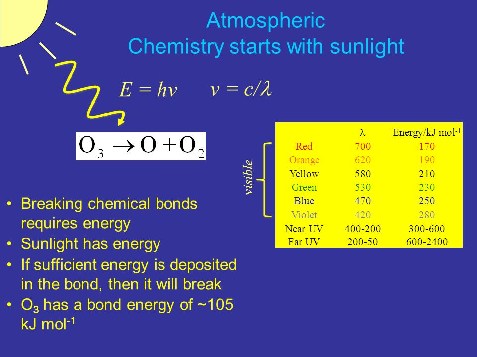 Atmospheric Chemistry starts with sunlight
