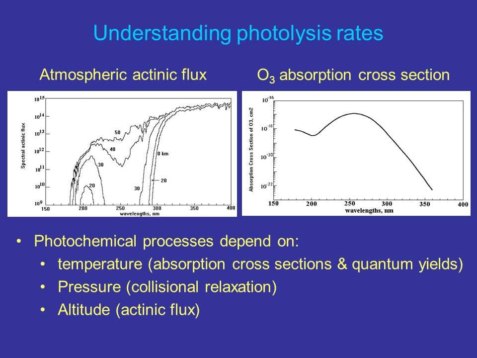Understanding photolysis rates