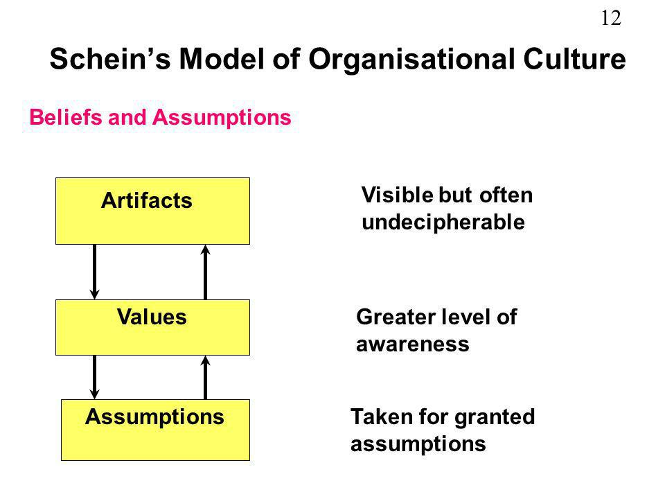 Schein's Model of Organisational Culture