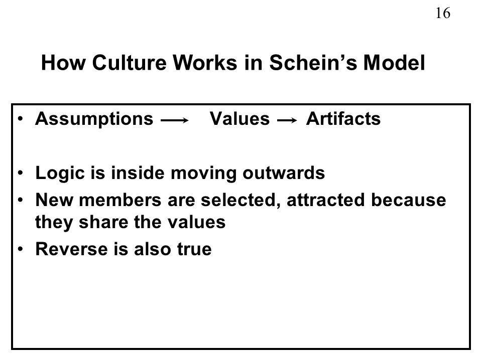 How Culture Works in Schein's Model