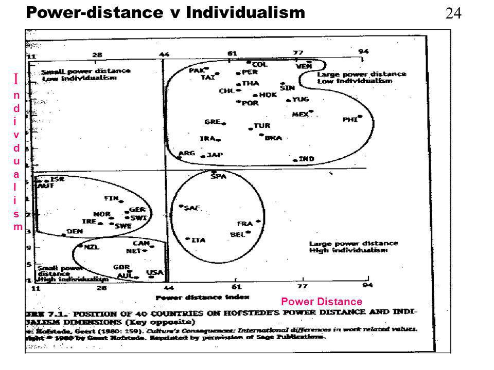 Power-distance v Individualism