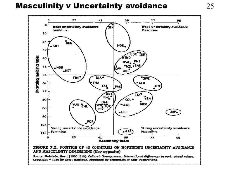 Masculinity v Uncertainty avoidance
