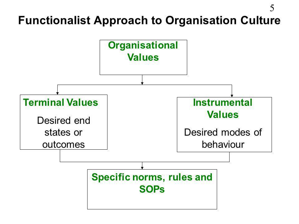 Functionalist Approach to Organisation Culture