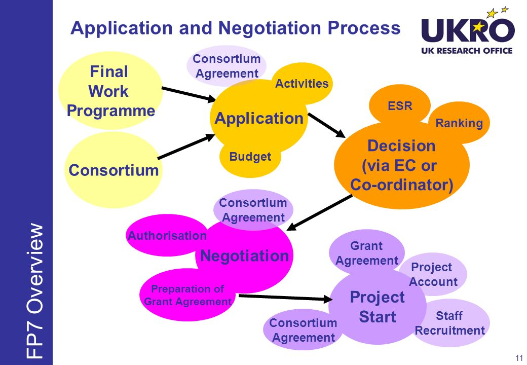 Application and Negotiation Process
