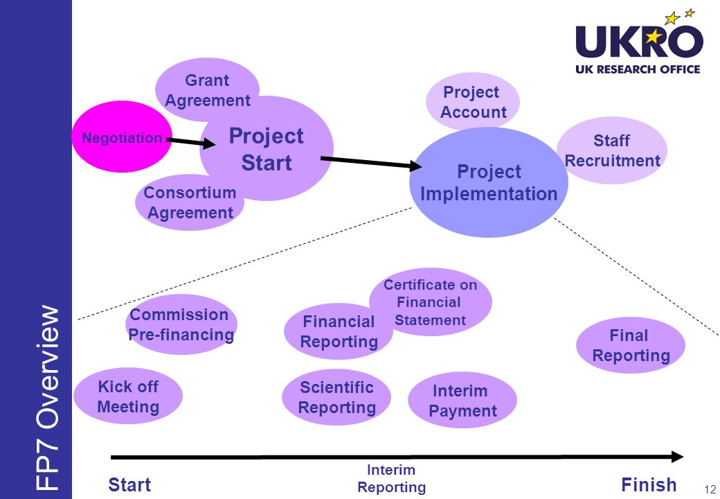 FP7 Overview Project Start Project Implementation Start Finish Grant