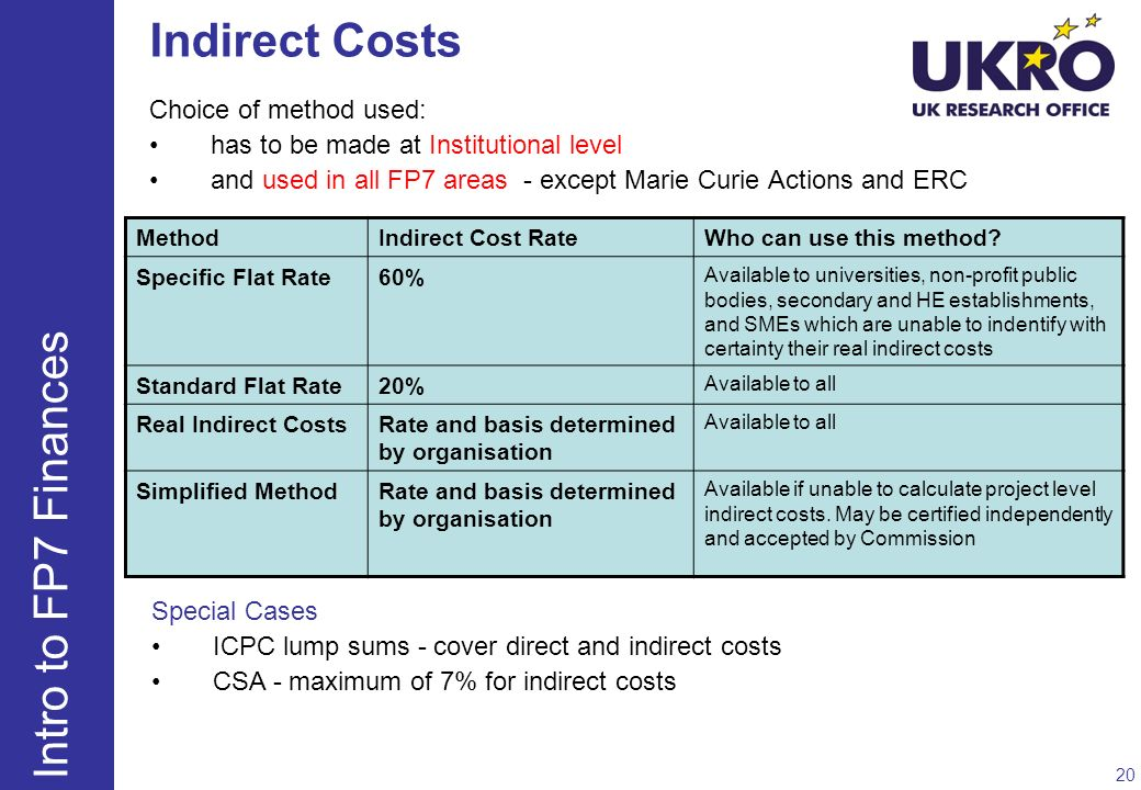 Indirect Costs Intro to FP7 Finances Choice of method used: