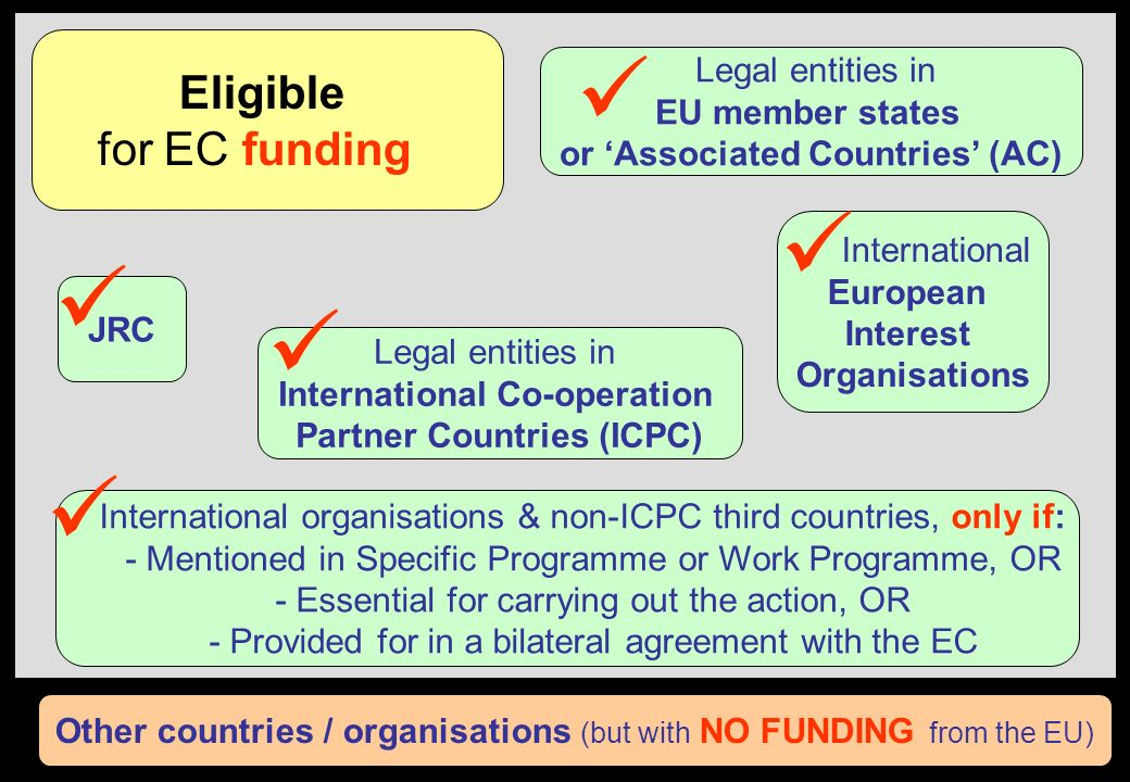      Eligible for EC funding