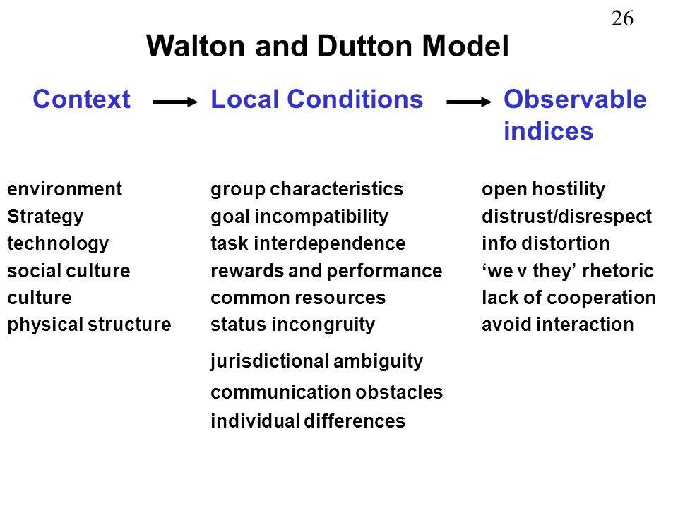 Walton and Dutton Model