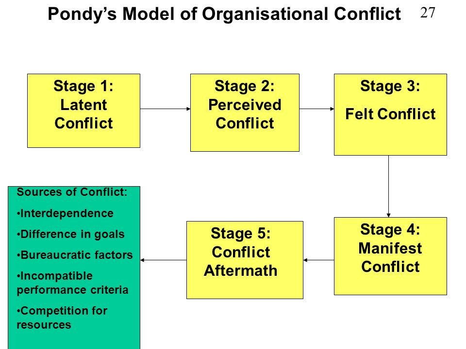 Pondy's Model of Organisational Conflict