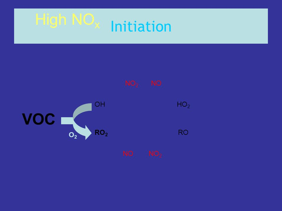 Initiation High NOx NO2 NO OH HO2 VOC RO2 RO O2 NO NO2
