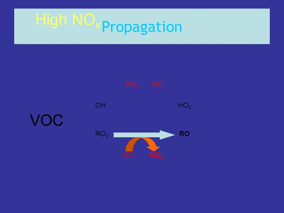 Propagation High NOx NO2 NO OH HO2 VOC RO2 RO NO NO2
