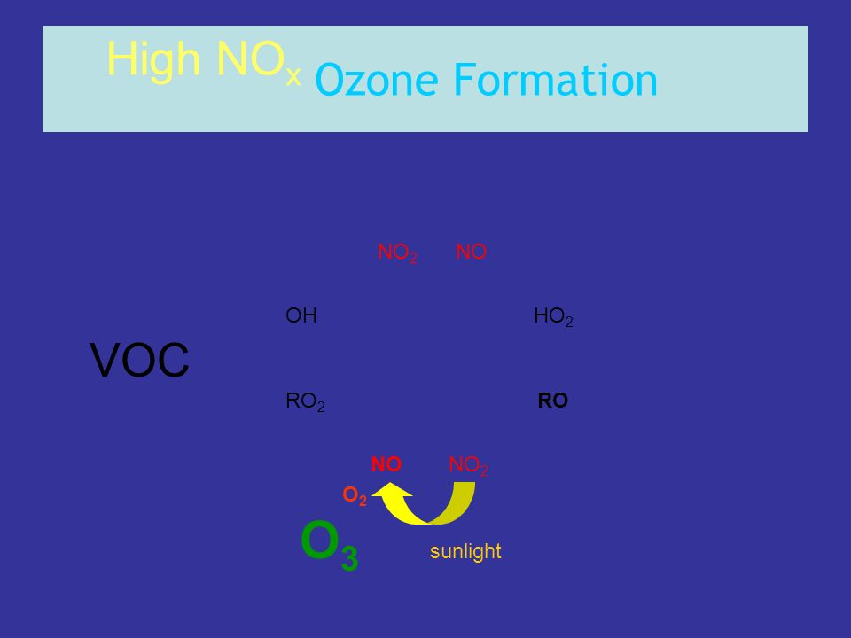 O3 High NOx VOC Ozone Formation NO2 NO OH HO2 RO2 RO NO NO2 O2