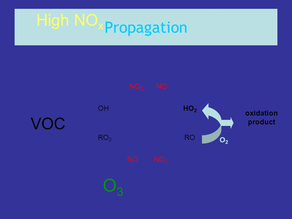 O3 High NOx VOC Propagation NO2 NO OH HO2 oxidation product RO2 RO O2