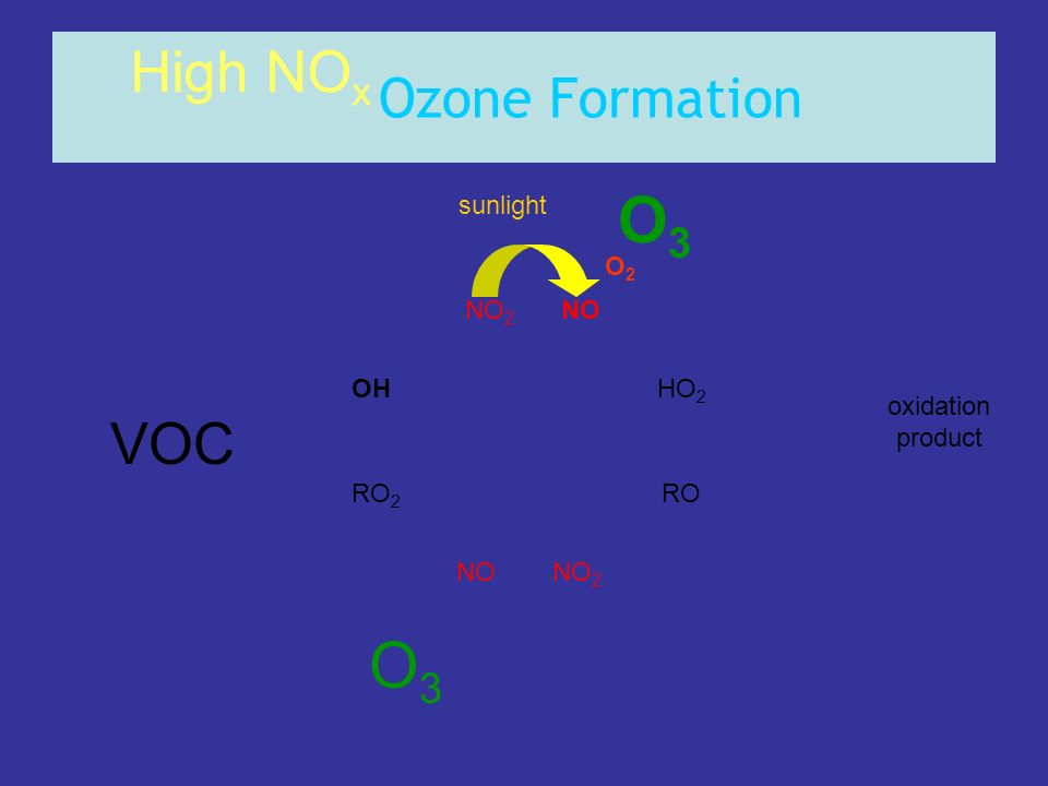 O3 O3 High NOx VOC Ozone Formation sunlight O2 NO2 NO OH HO2